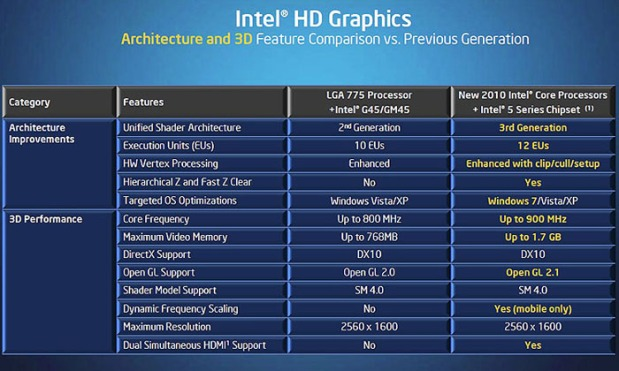 Intel HD Graphic